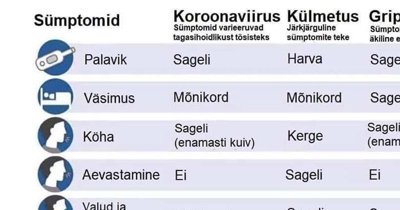 10 SÜMPTOMI VÕRDLUS – sellised on sümptomid koroonaviirusel võrreldes gripi ja tavalise külmetusega